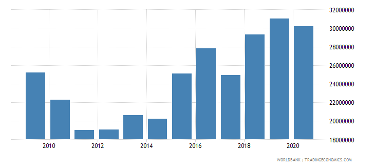 world net bilateral aid flows from dac donors slovenia current us$ wb data