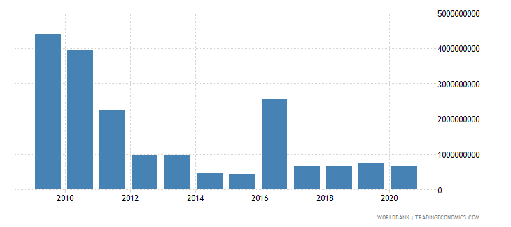 world net bilateral aid flows from dac donors spain us dollar wb data