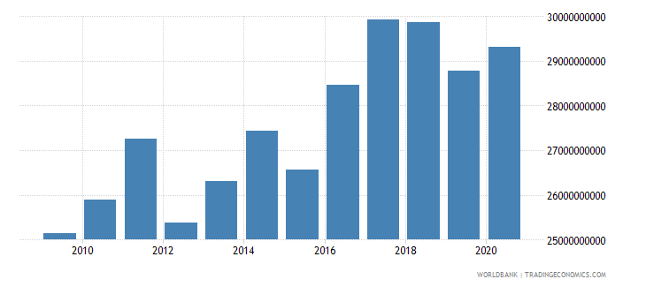 world net bilateral aid flows from dac donors united states us dollar wb data