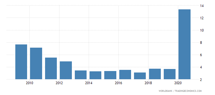 world net incurrence of liabilities total percent of gdp wb data