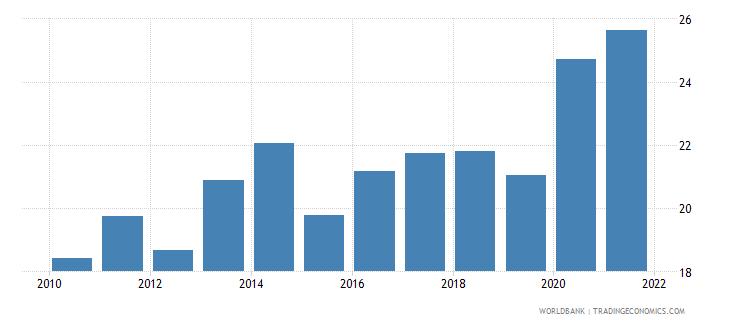 world net oda received per capita us dollar wb data
