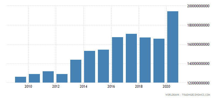 world net official development assistance and official aid received constant 2007 us dollar wb data