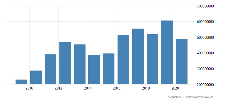 world net official flows from un agencies ifad us dollar wb data
