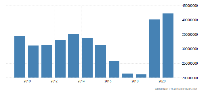 world net official flows from un agencies unfpa us dollar wb data