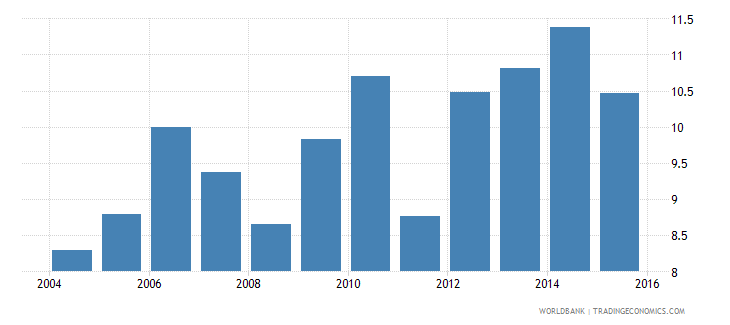 world pension fund assets to gdp percent wb data