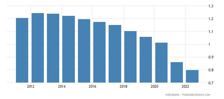 world population growth annual percent wb data