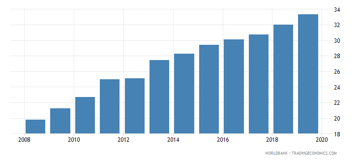 world private credit bureau coverage percent of adults wb data
