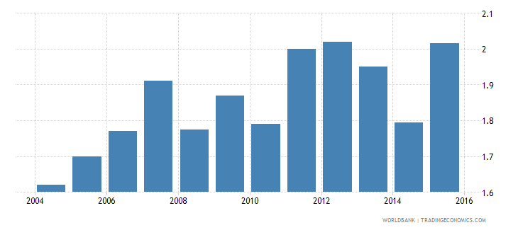 world remittance inflows to gdp percent wb data