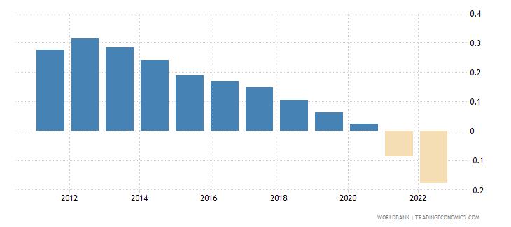 world rural population growth annual percent wb data