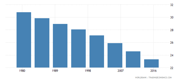 world rural population male percent of total wb data