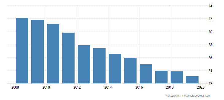 world tax payments number wb data