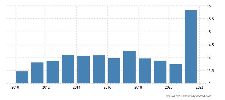 world tax revenue percent of gdp wb data