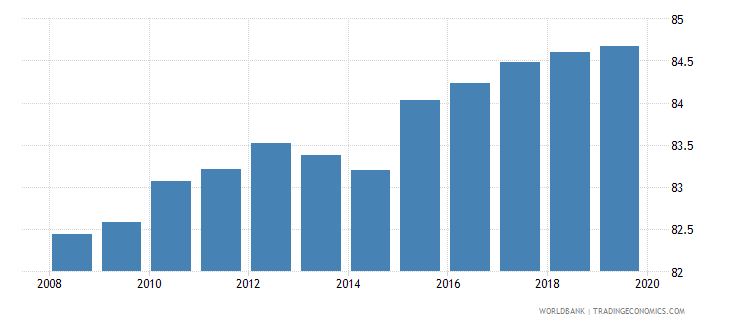 world total net enrolment rate lower secondary male percent wb data