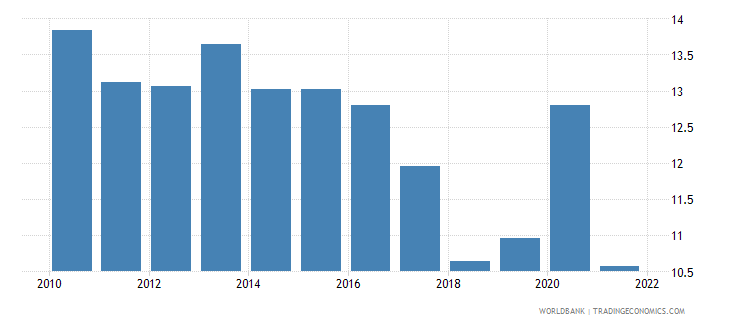world total reserves in months of imports wb data