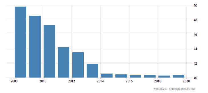 world total tax rate percent of profit wb data