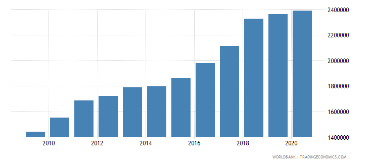 world trademark applications nonresident by count wb data