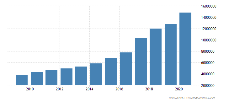 world trademark applications resident by count wb data