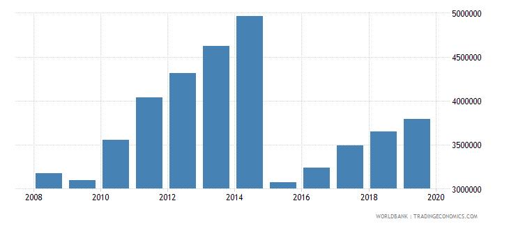 world trademark applications total wb data