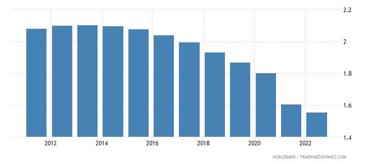 world urban population growth annual percent wb data