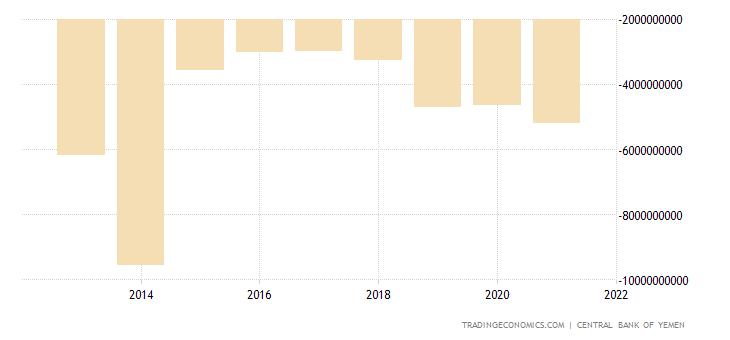 Yemen Balance of Trade