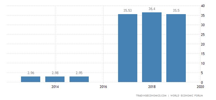Yemen Competitiveness Index