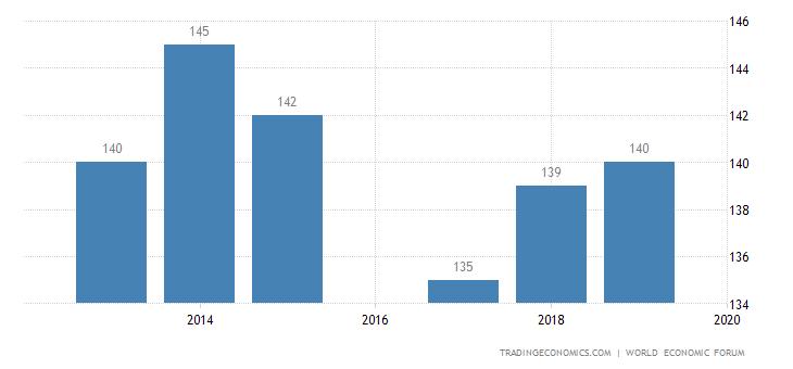Yemen Competitiveness Rank