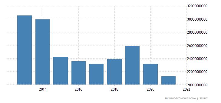 Yemen Consumer Spending