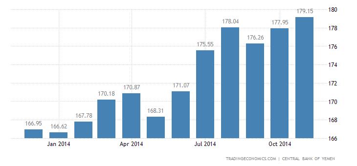 Yemen Core Consumer Prices