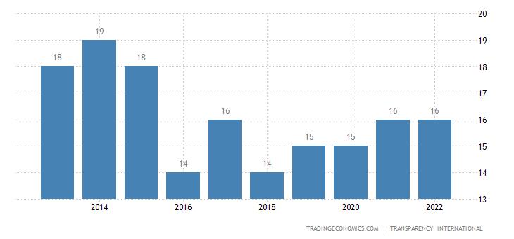 Yemen Corruption Index