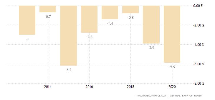 Yemen Current Account to GDP