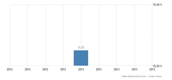 Deposit Interest Rate in Yemen