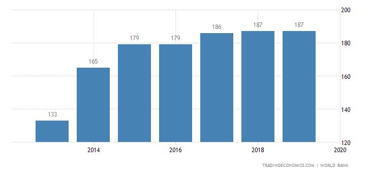 Ease of Doing Business in Yemen
