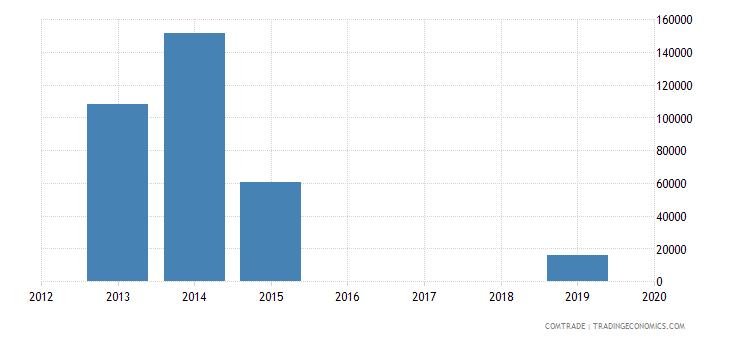 yemen exports aluminum