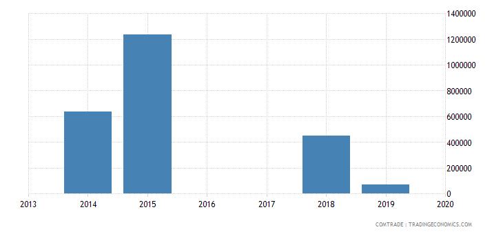 yemen exports argentina
