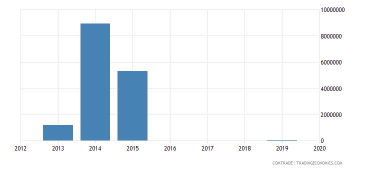yemen exports articles iron steel