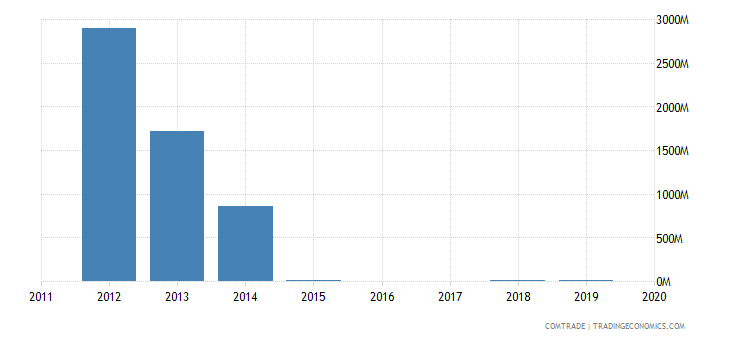 yemen exports china