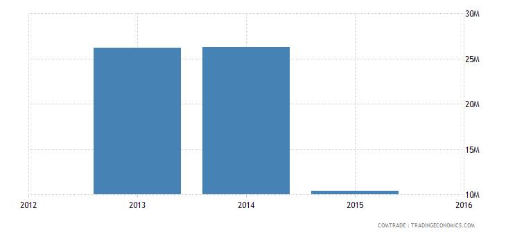 yemen exports djibouti