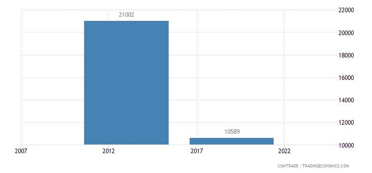yemen exports eritrea rubbers