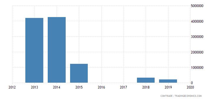 yemen exports eritrea