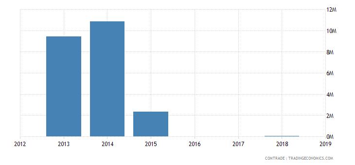 yemen exports ethiopia
