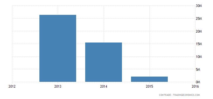 yemen exports france