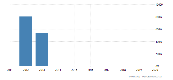 yemen exports india