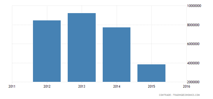 yemen exports italy