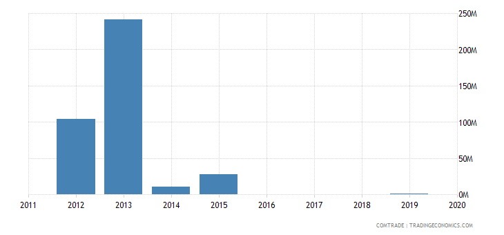 yemen exports japan