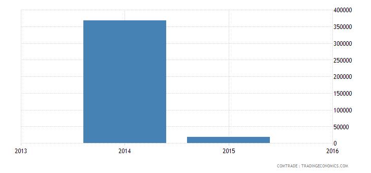 yemen exports netherlands articles iron steel