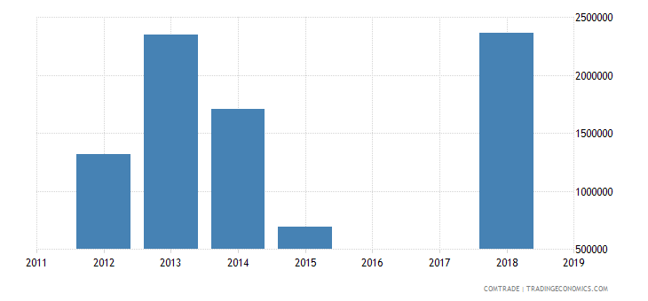 yemen exports pakistan