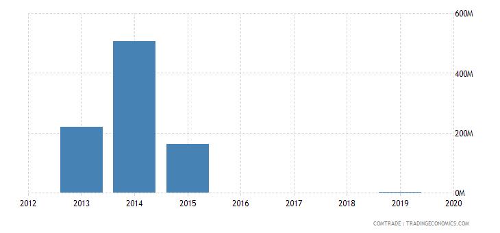 yemen exports saudi arabia