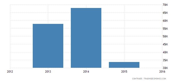 yemen exports somalia