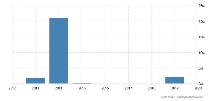 yemen exports sudan