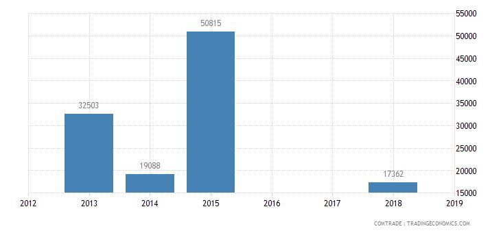 yemen exports sweden